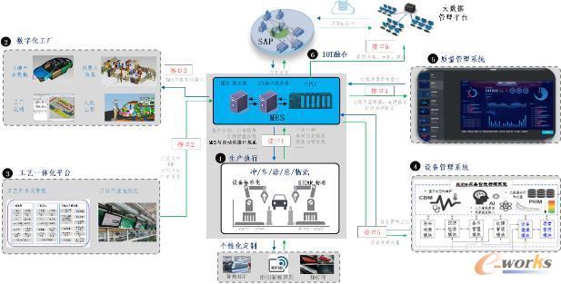数字化工厂规划结构图