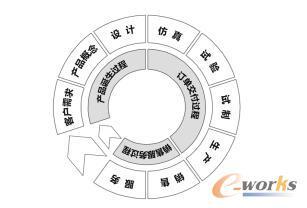 PLM产品生命周期管理示意图