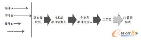 传统的产品数据下发过程示意图