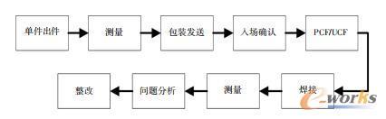 传统尺寸匹配工作流程