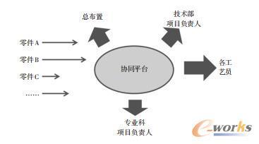 基于协同平台的数据下发过程示意图