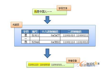 """""""我是中国人""""的二进制编码示例"""