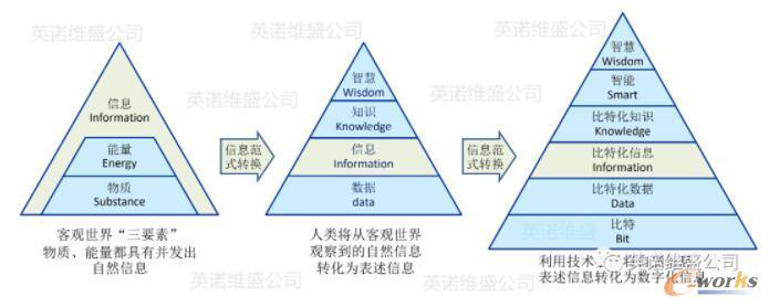 三种信息之间的范式转换关系