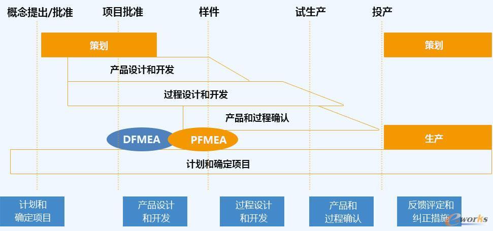 FMEA的应用时机
