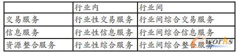 B2B电子商务类型