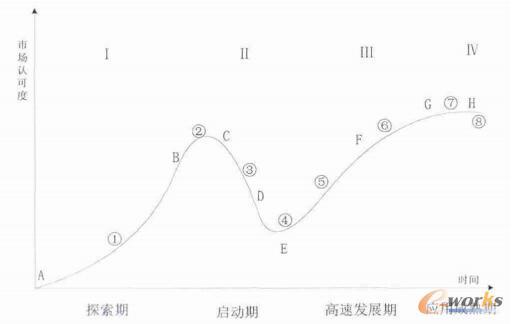 中国B2B电子商务市场发展模型图