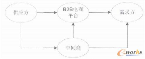 B2B电商平台下交易运作路径图