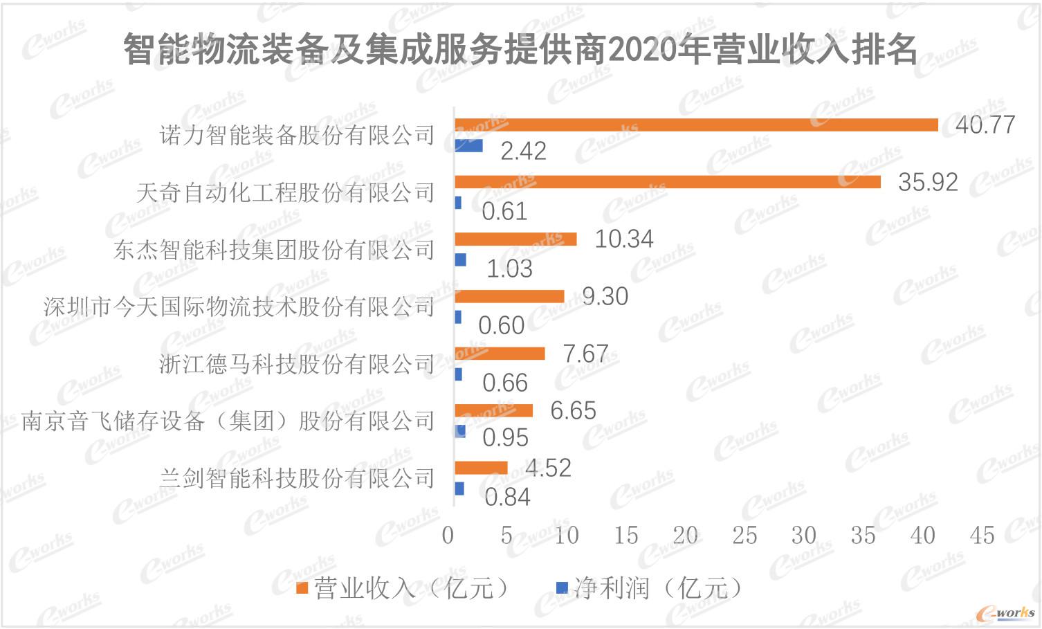 智能物流装备及集成服务提供商2020年营业收入排名