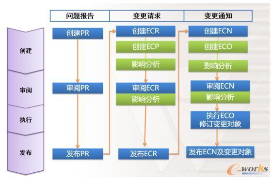 工程变更管理流程