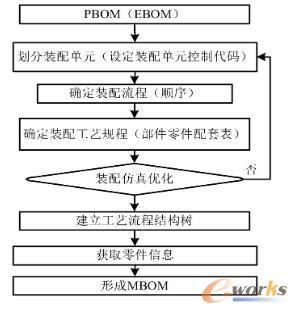 MBOM重构流程