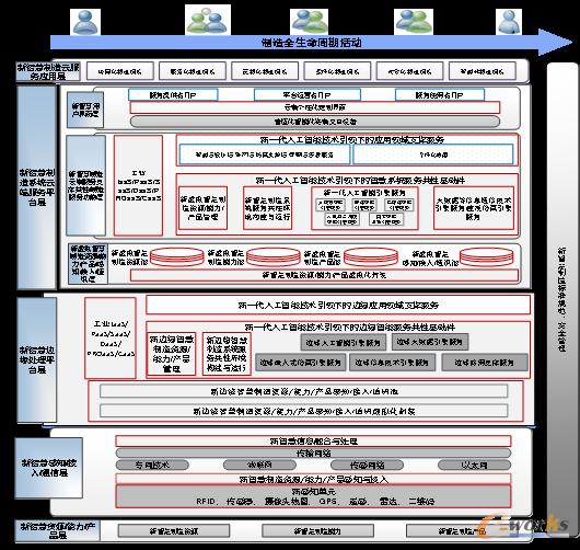 智慧工业互联网的体系架构