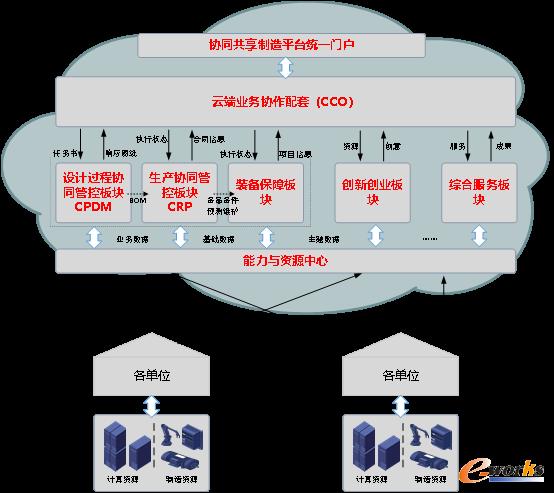 面向航天科工集团复杂产品的协同云服务应用
