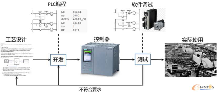 PLC程序的开发流程