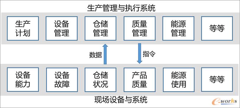 自动化与生产管理系统的协同关系