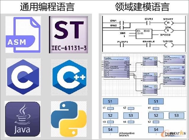 通用编程语言与领域建模语言