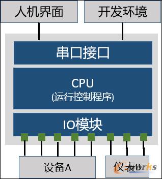 早期PLC网络架构