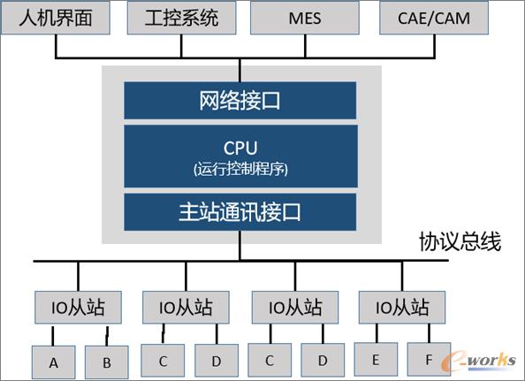 基于工业总线/以太网的网络架构