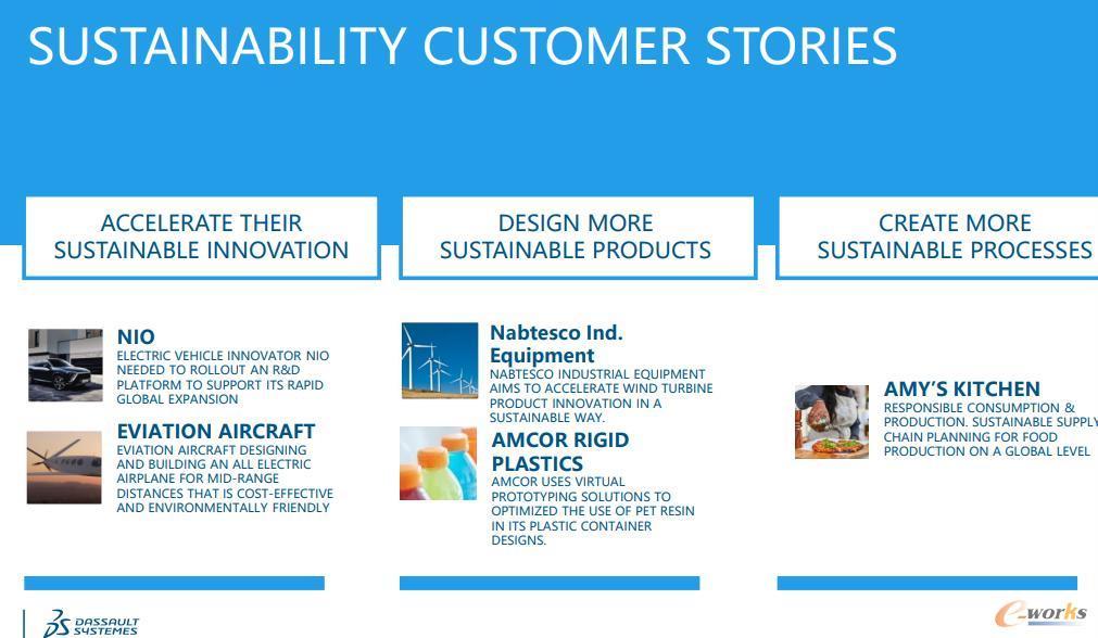 达索系统支撑客户企业实现可持续发展的案例