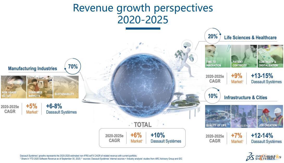 达索系统三大领域未来五年增长的展望