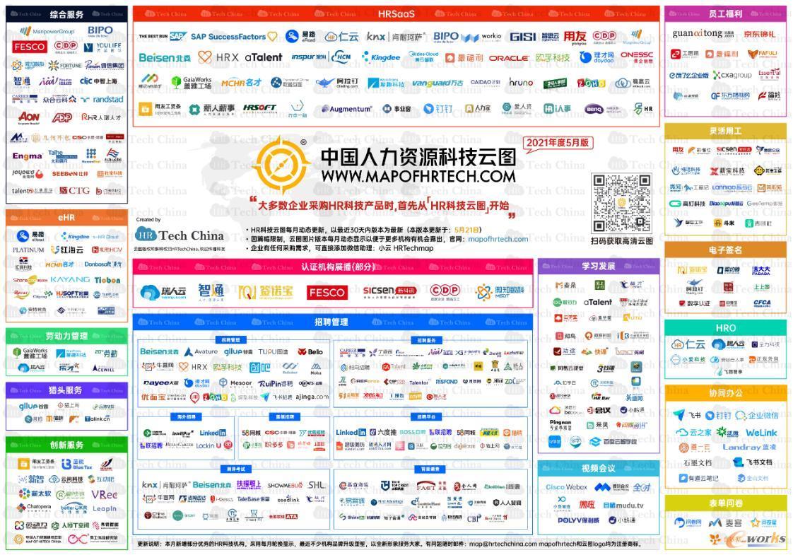 中国人力资源科技云图