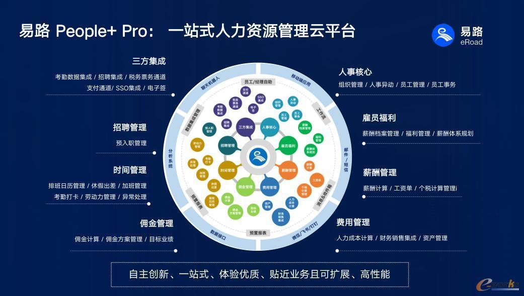 易路People+ Pro一站式人力资源管理云平台
