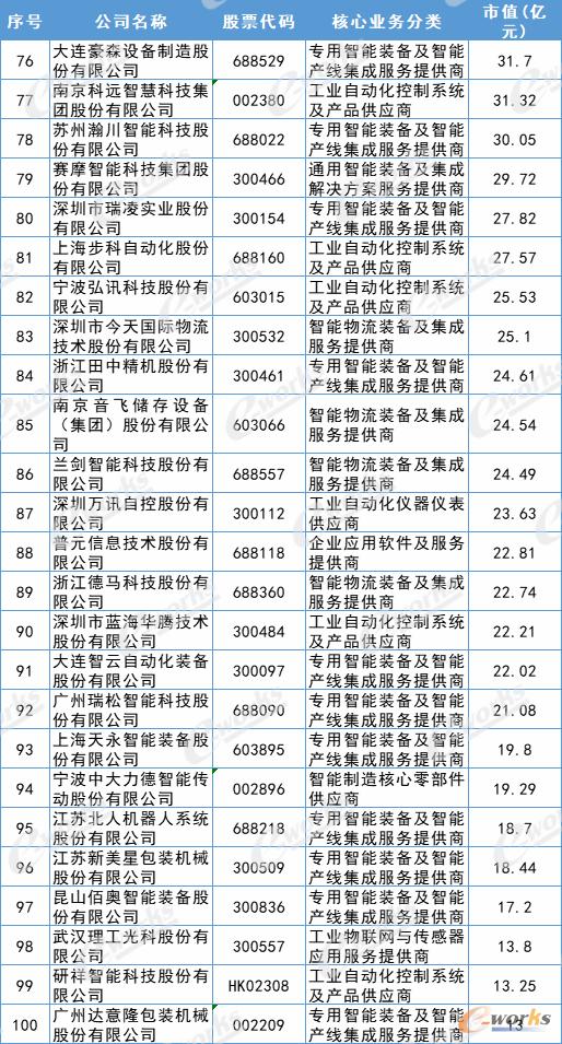 2021中国智能制造产品和解决方案上市公司百强榜
