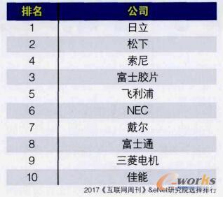 2017海外B2B转型企业TOP10