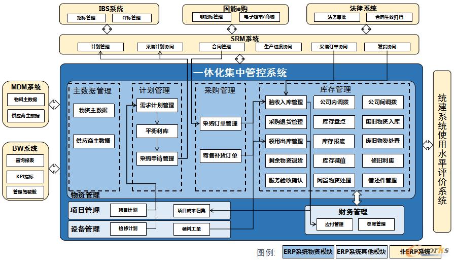 物资管理业务流程总图