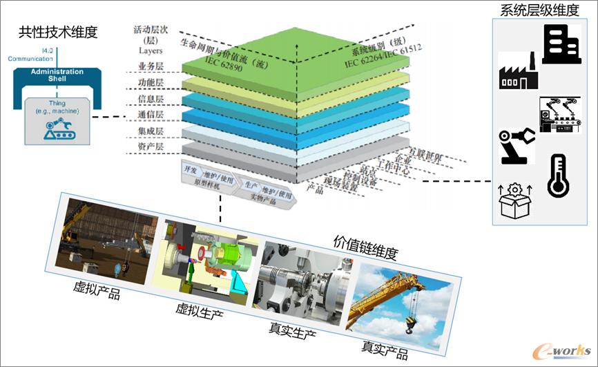 工业4.0参考架构