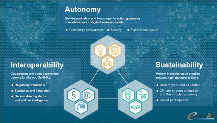工业4.0 2030愿景