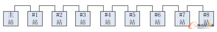 改造前输煤PLC系统网络图