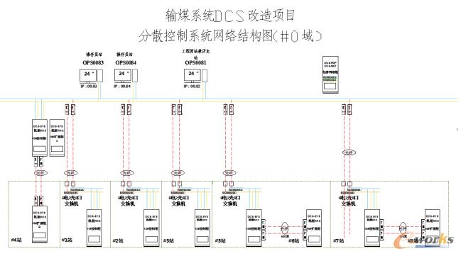 改造后输煤DCS系统网络图