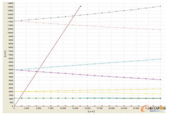 氦气轮机转子电磁轴承支承方式下临界转速坎贝尔图(k=5000N/mm)