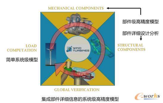S4WT参数化高精度整机模型的创新解决方案