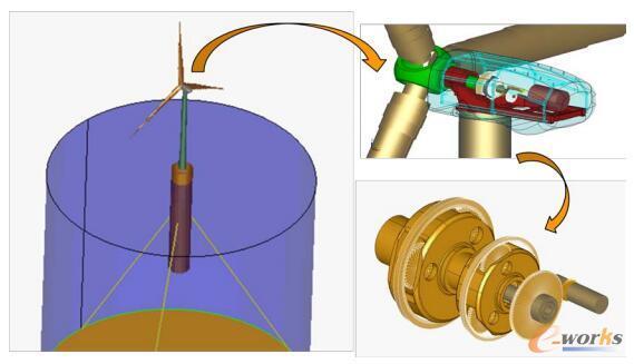 全耦合一体化方法构建参数化高精度整机模型