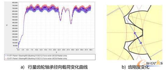 参数化高精度整机模型瞬态分析