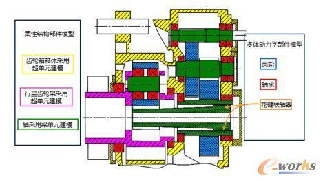 S4WT非线性柔性多体动力学的齿轮箱建模