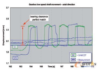 急停仿真数据与试验数据对比(齿轮箱低速轴轴向摆动)