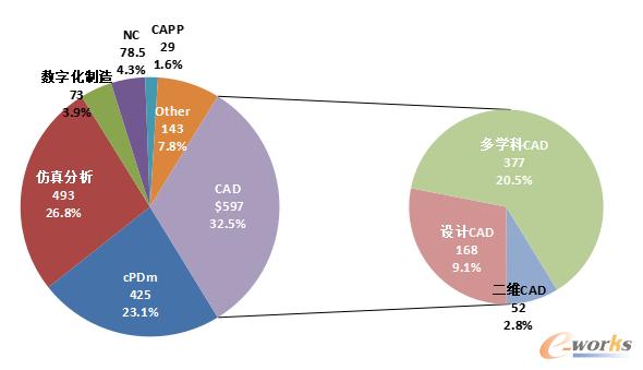 2020年中国主流PLM市场的构成