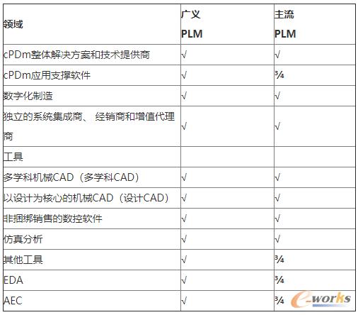 广义和主流PLM市场领域