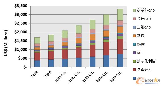 图 2-2019至2025年中国主流PLM细分市场的发展历程与预测(单位:百万美元)