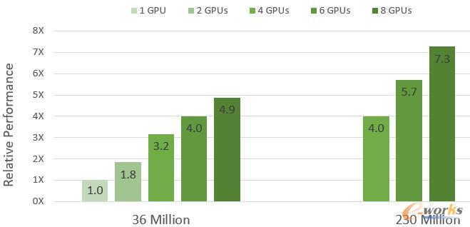 两种模型在DGX-1系统下GPU加速的相对性能