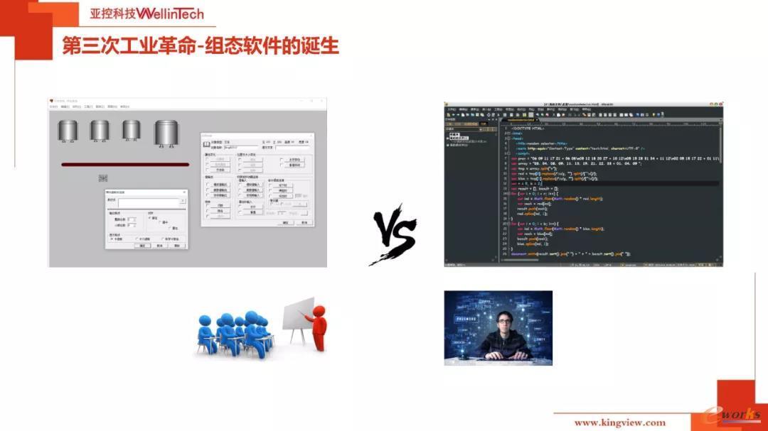 组态软件的诞生
