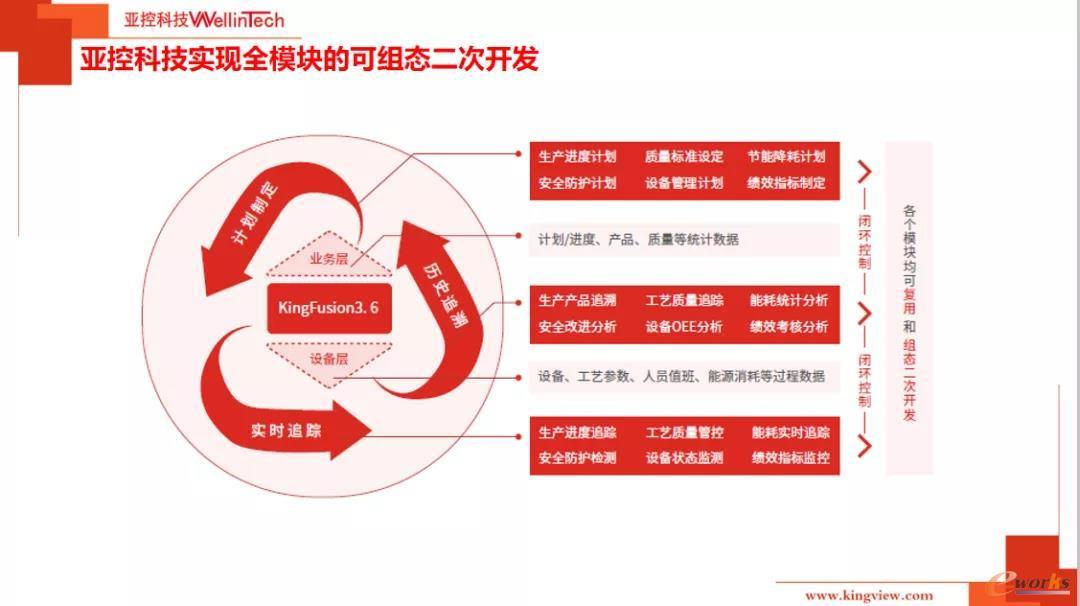 ???????亚控科技实现全模块的可组态二次开发