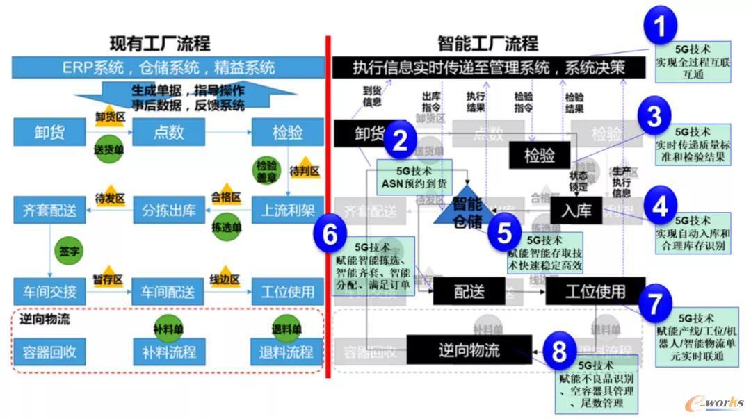 图2 通过5G技术对于制造物流流程的智能化优化对比