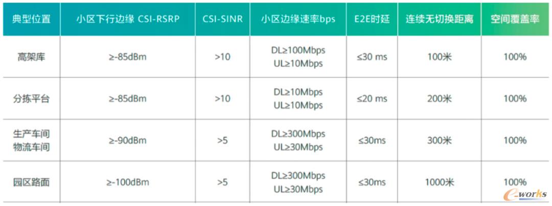 表1 物流场景设备通信的典型特性