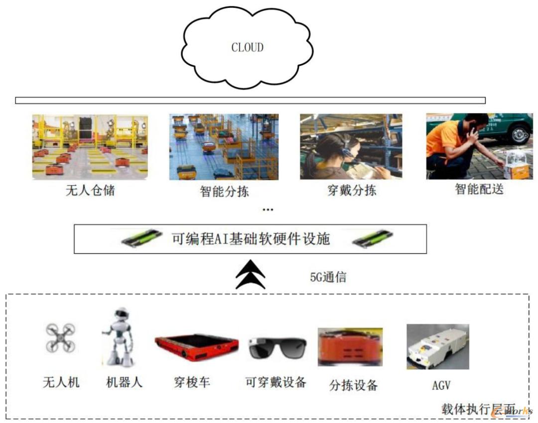 图3 5G技术与智能物流技术的协同逻辑