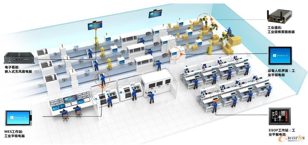 工业电脑在智能化工厂里的应用
