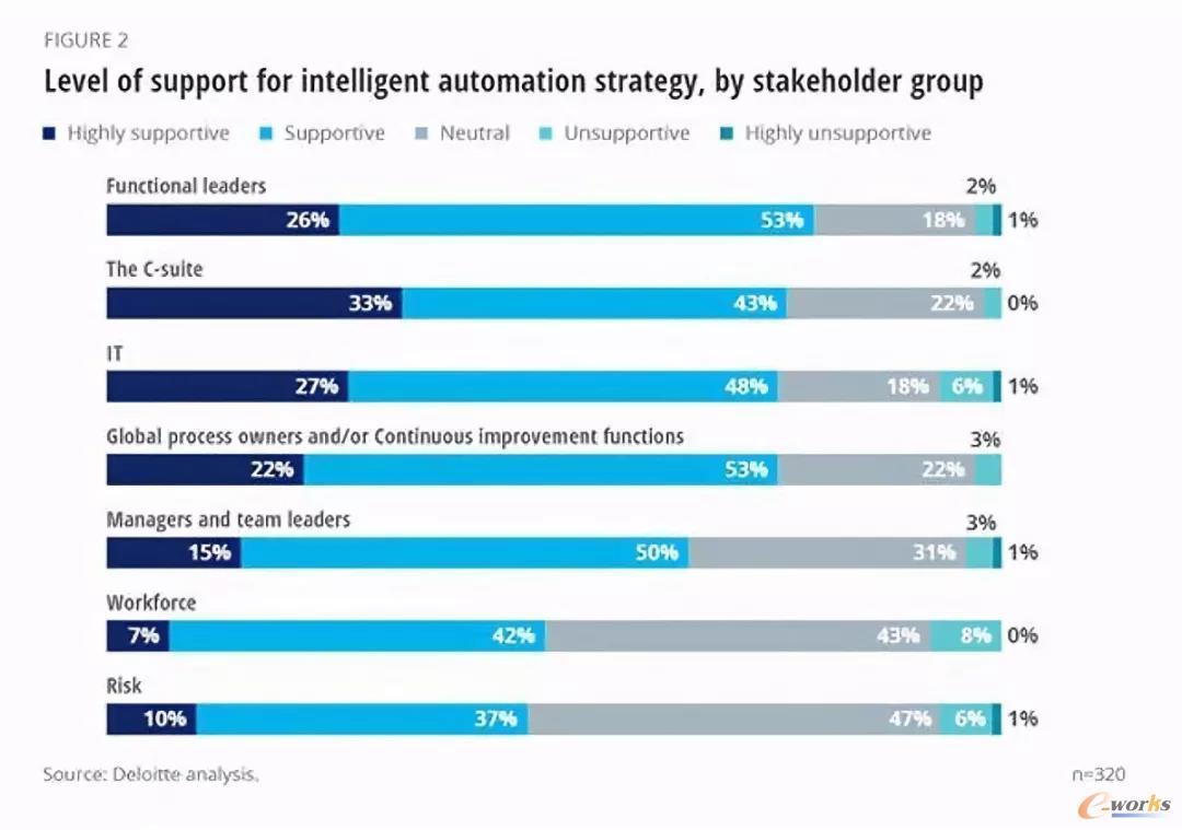 功能性领导者、组织高层及IT部门对引入智能自动化的态度