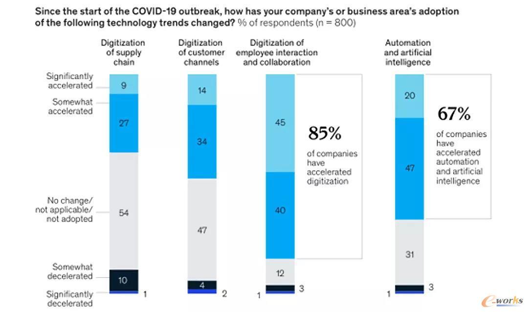 自新冠疫情暴发以来,公司或业务应用的技术趋势变化